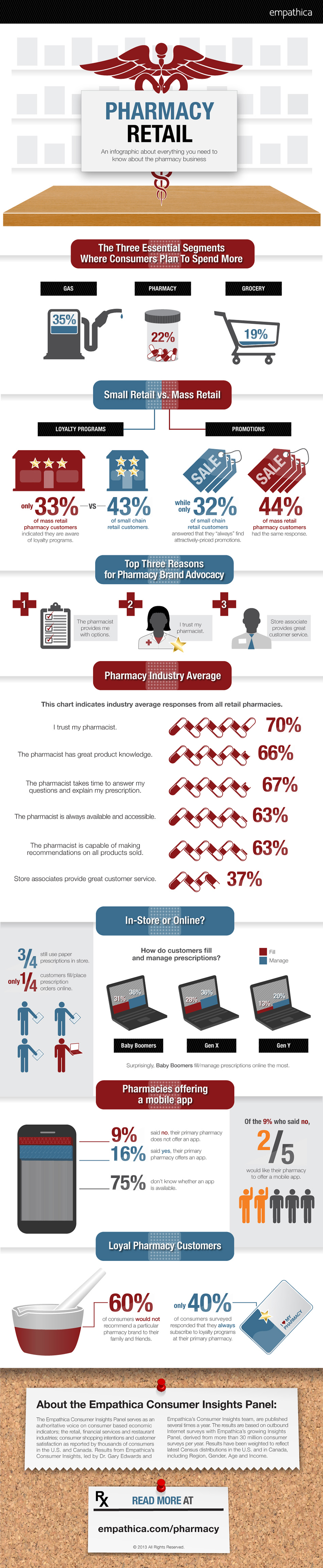 1. U.S. Consumer Perceptions of Pharmacy Retail