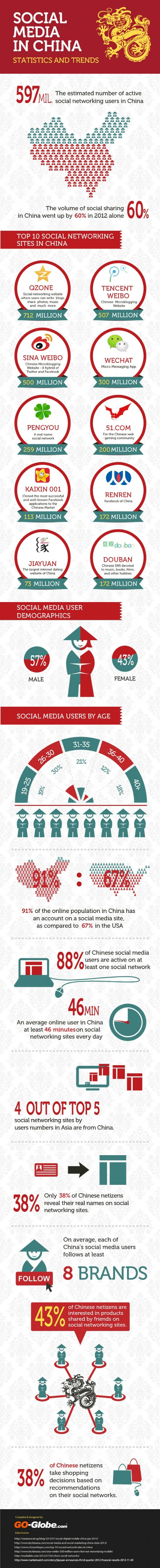 1.Social Media in China Trends and Statistics