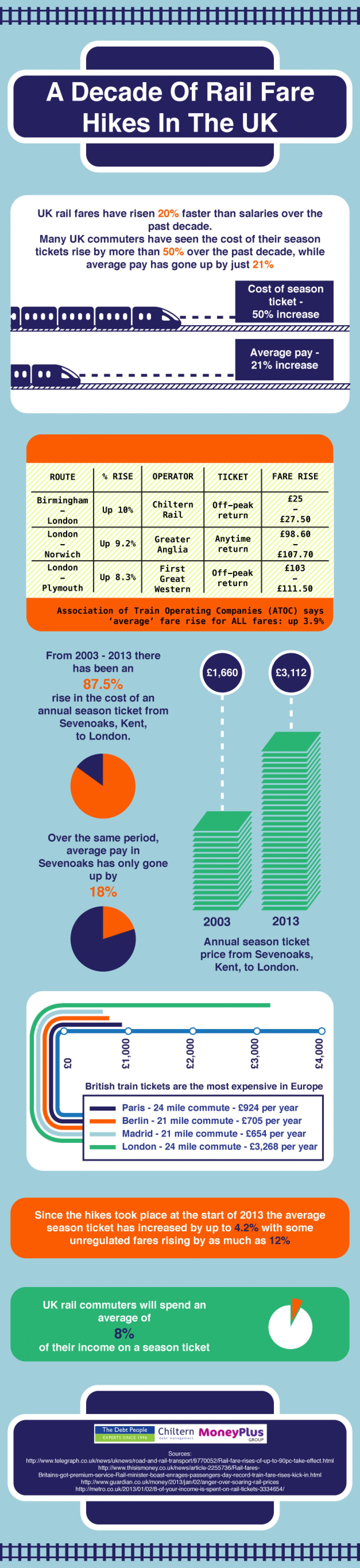 10. A Decade of Rail Fare Hikes In The UK