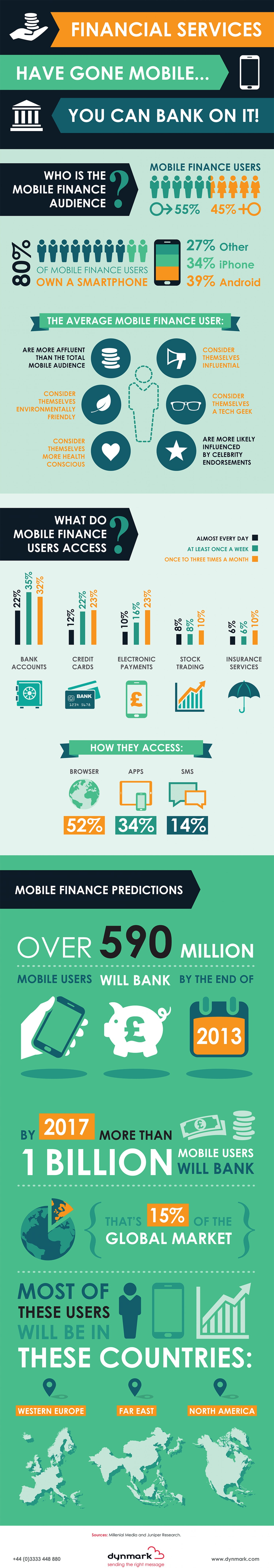 10. Financial services have gone mobile... you can bank on it!