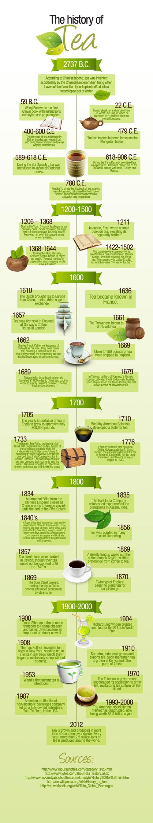 10. History Of Tea