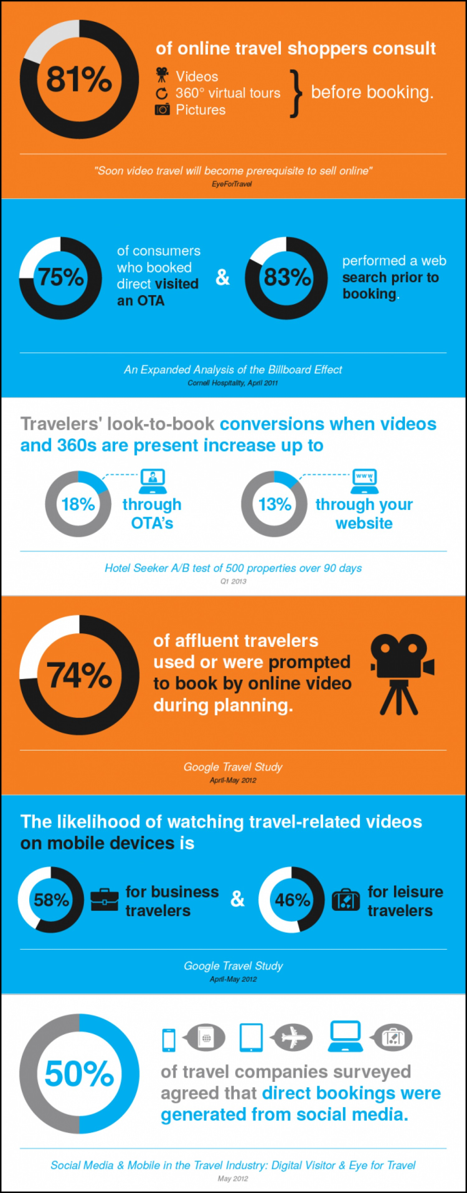 10. How photography and video effect sales