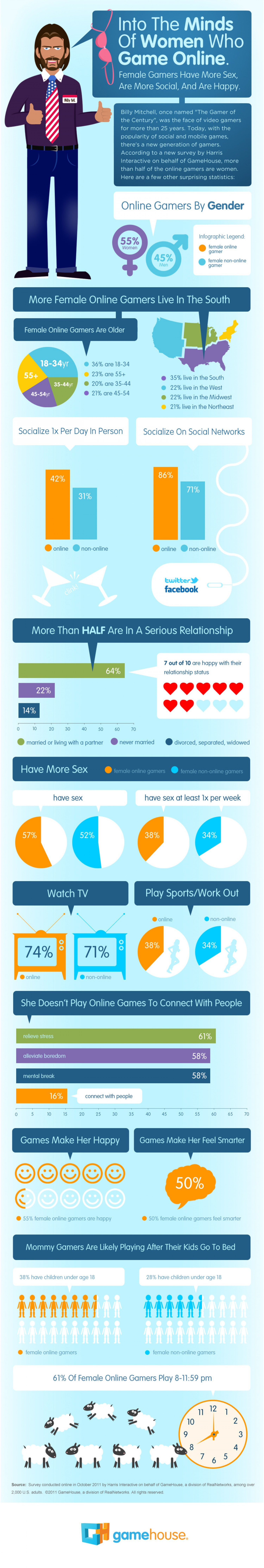 10. Into the Minds of Women who Game online