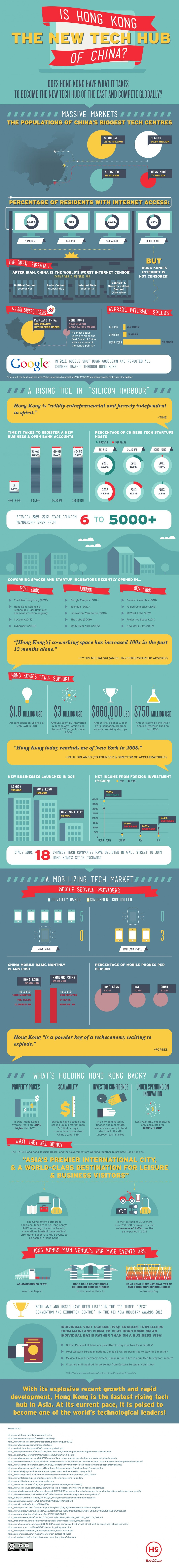 10. Is Hong Kong The New Tech Hub of China