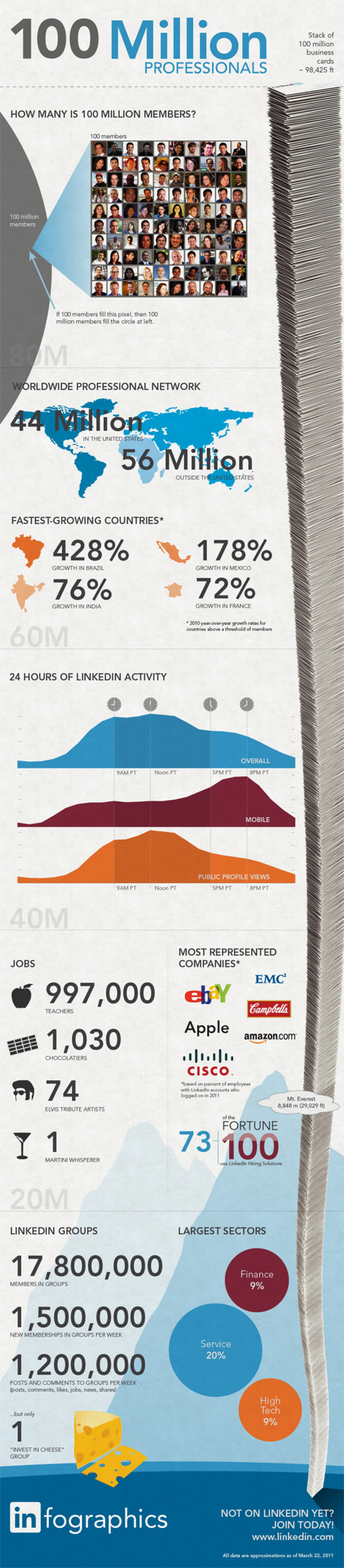 10. LinkedIn - The Largest Professional Network