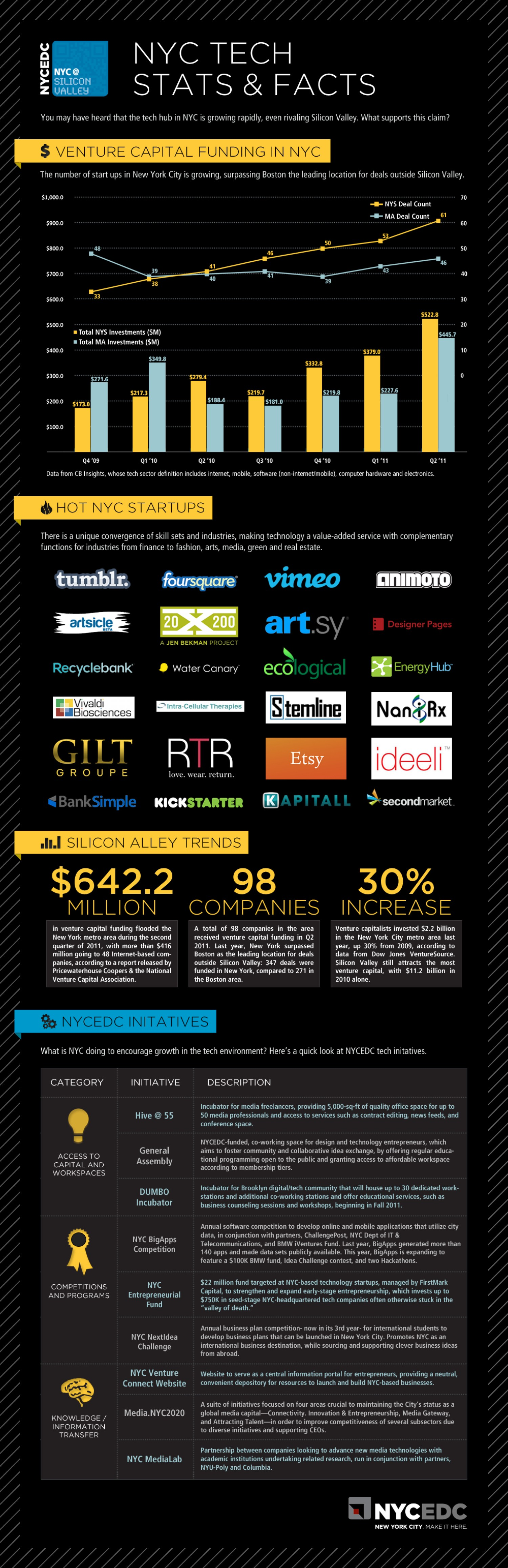 10. NYC Tech Stats & Facts