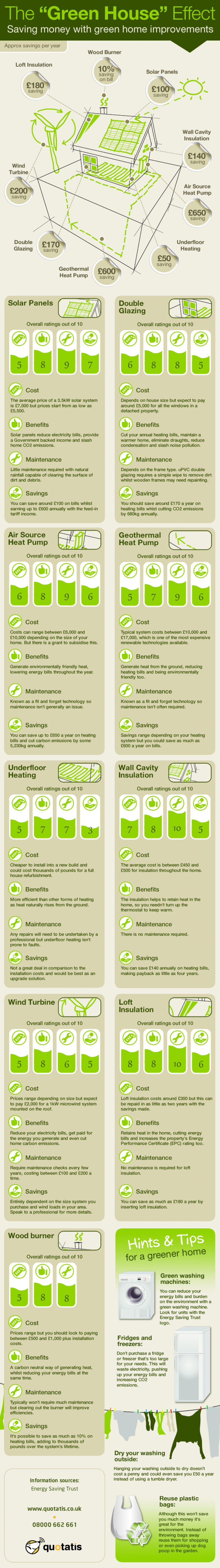 10. Saving money with green home improvements