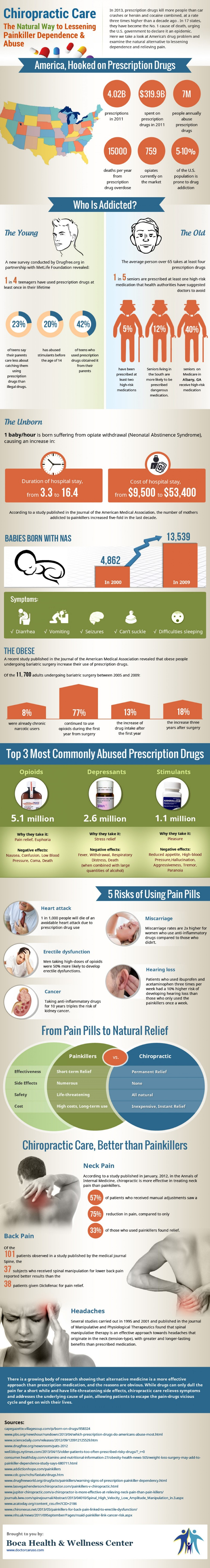 10. Teenagers are more addicted to Prescription Drugs