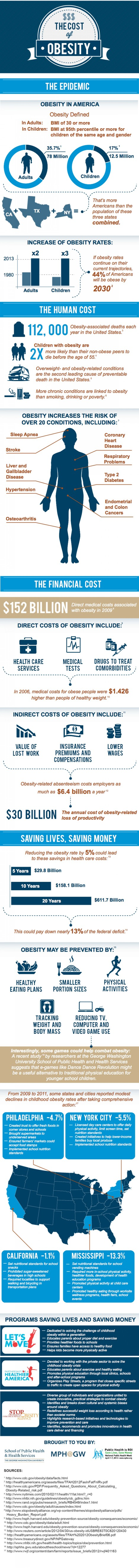 10. The Cost of Obesity
