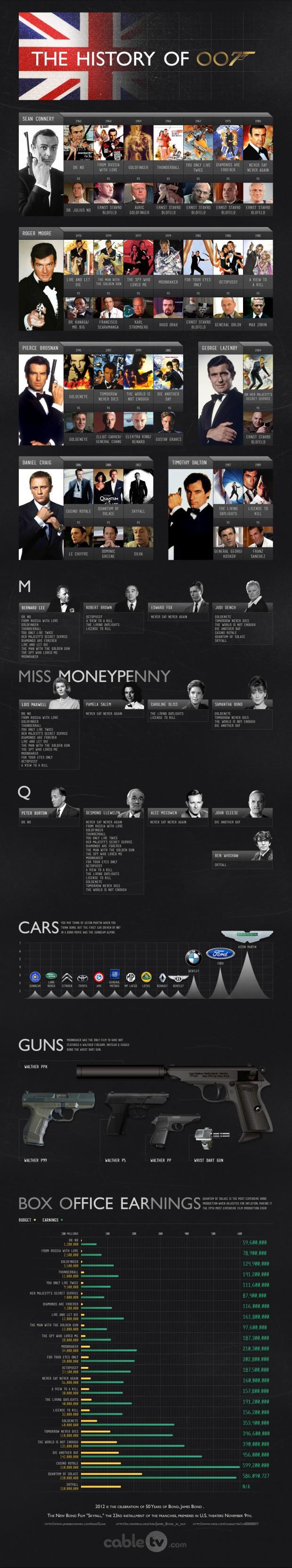 10. The history of James Bond, 007