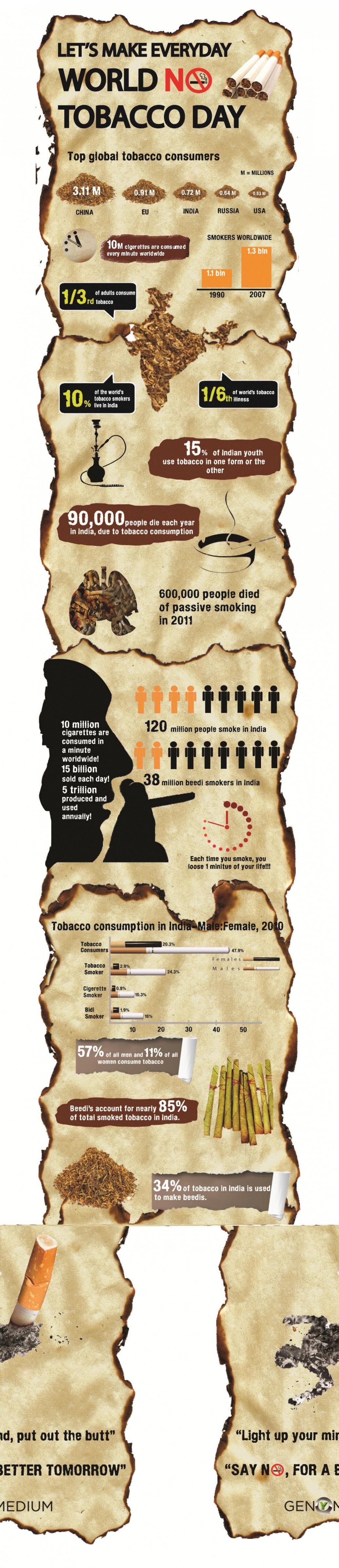 10. Top Tobacco Consumers