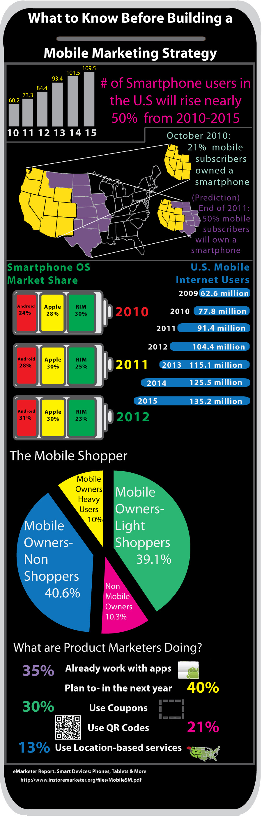 10. What to Know Before Building a Mobile Marketing Strategy