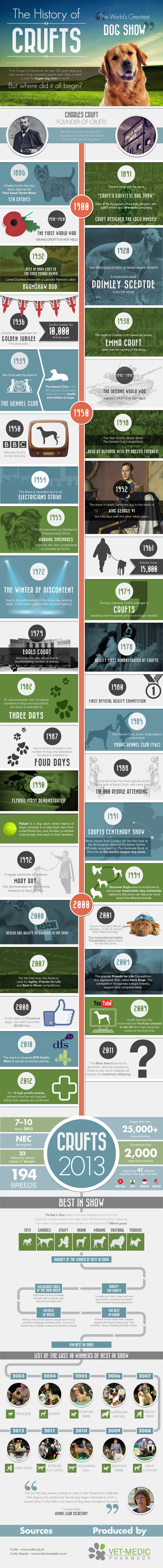 11. A History of Crufts VS Vet Medic Pharmacy