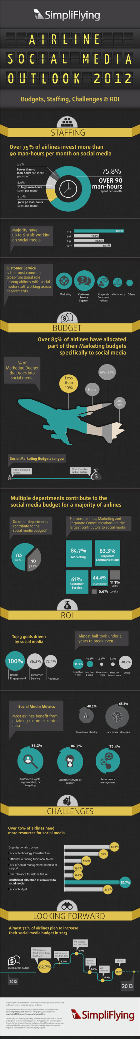 11. Airline Social Media Outlook 2012 2013
