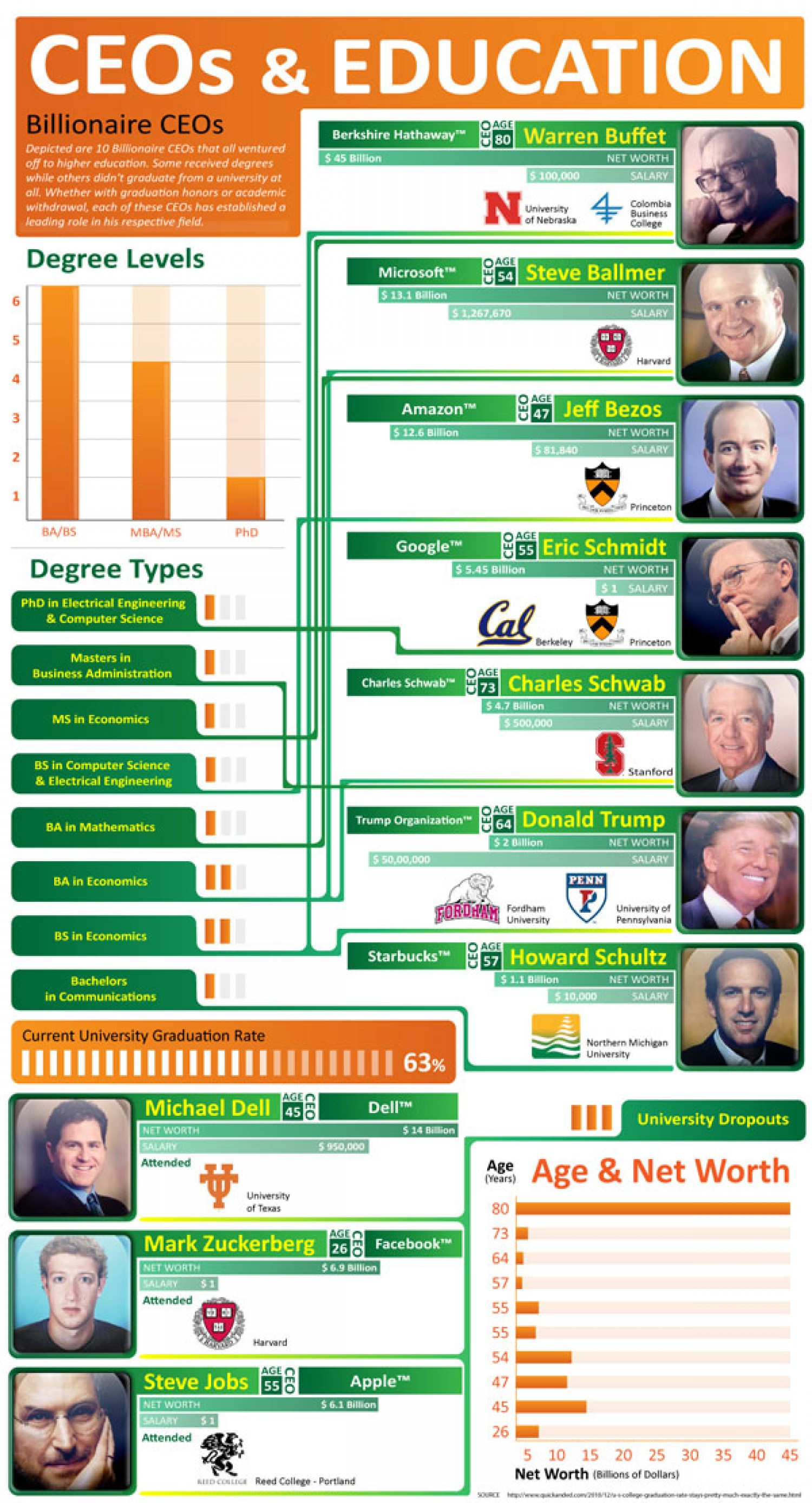 11. CEOs and Their Education