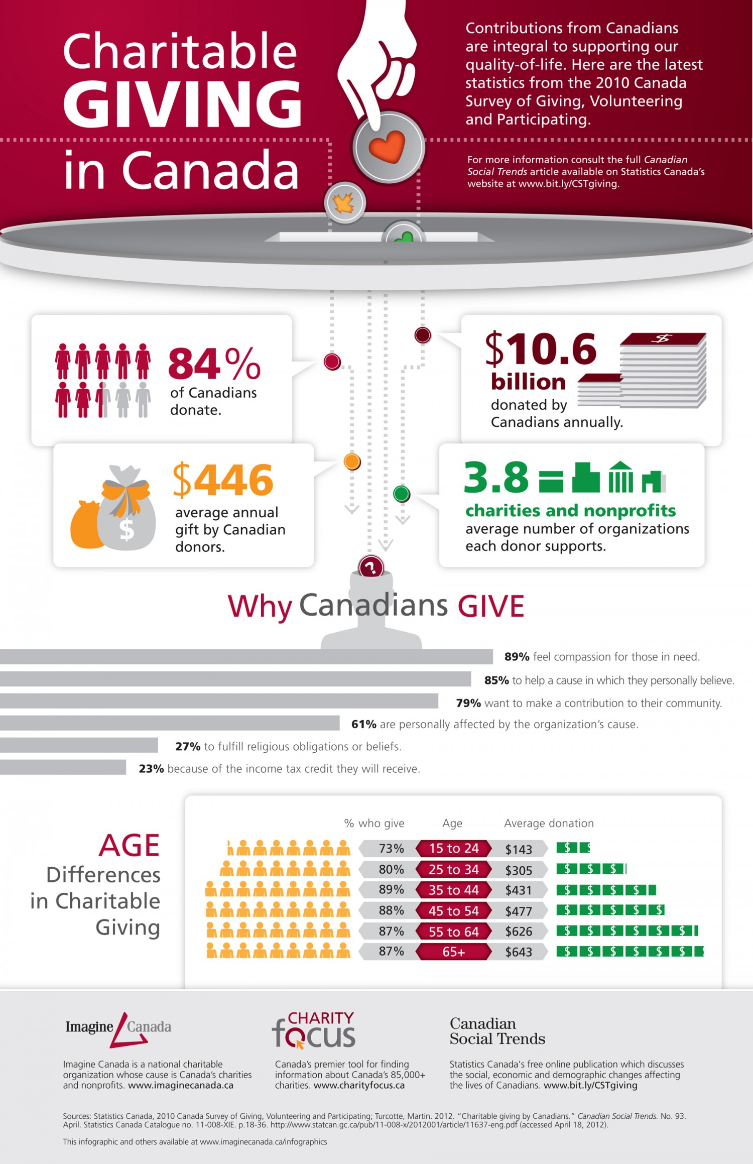 11. Charitable Giving in Canada