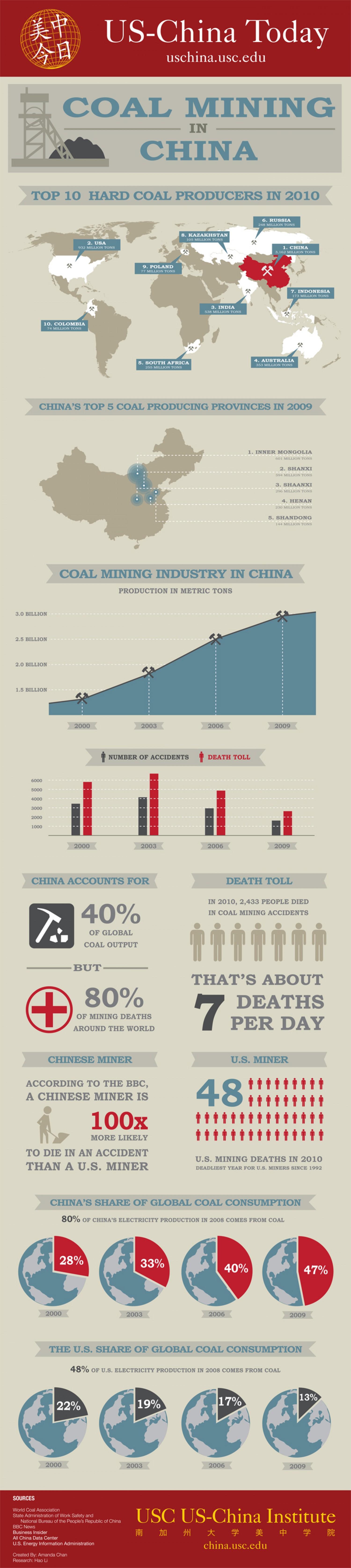 11. Coal Mining in China