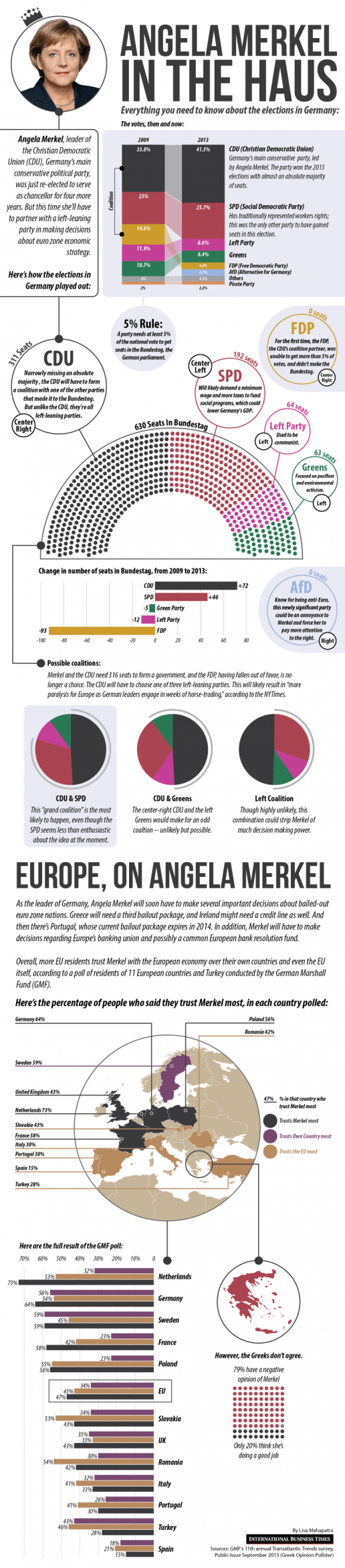 11. Everything you need to know about German elections