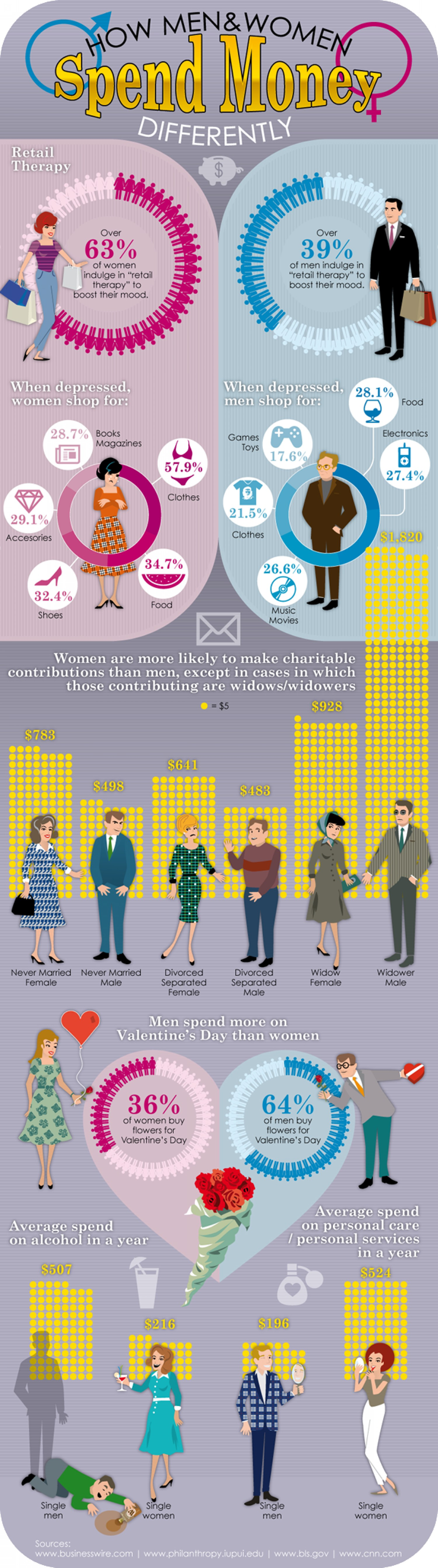 11. How men and women spend money differently