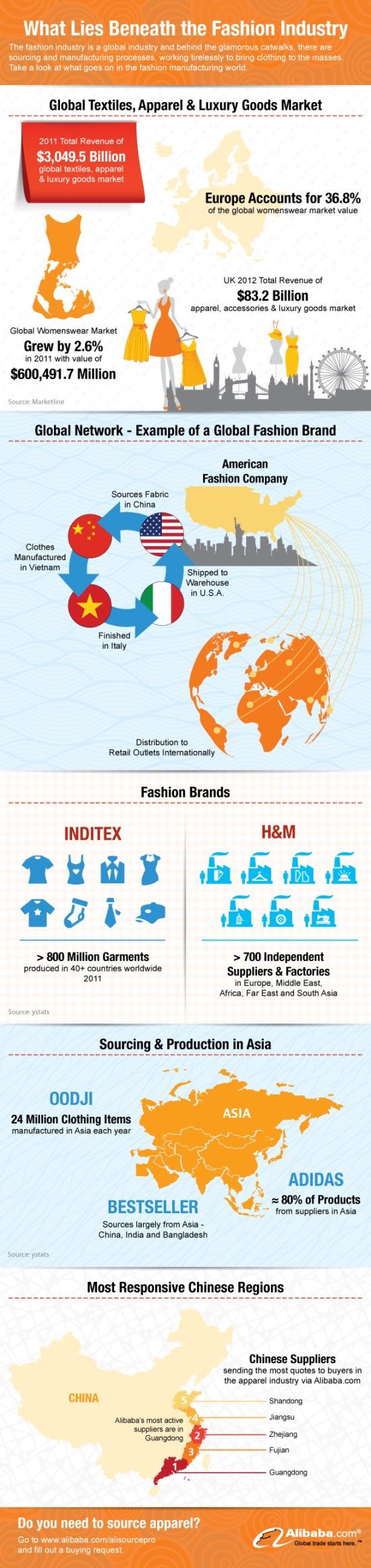 11. Revenue from Worldwide apparels