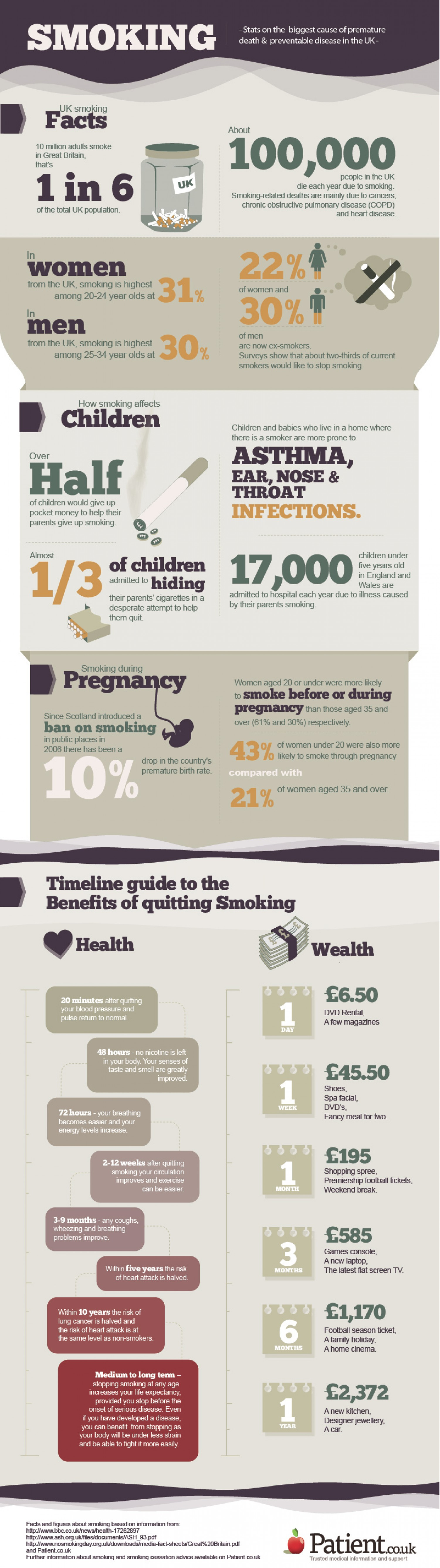 11. Smoking in UK