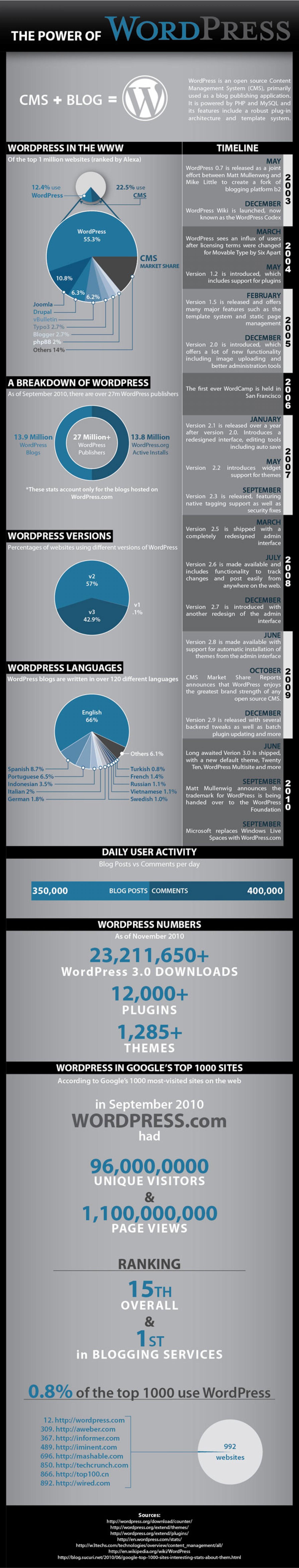 11. The Power of WordPress