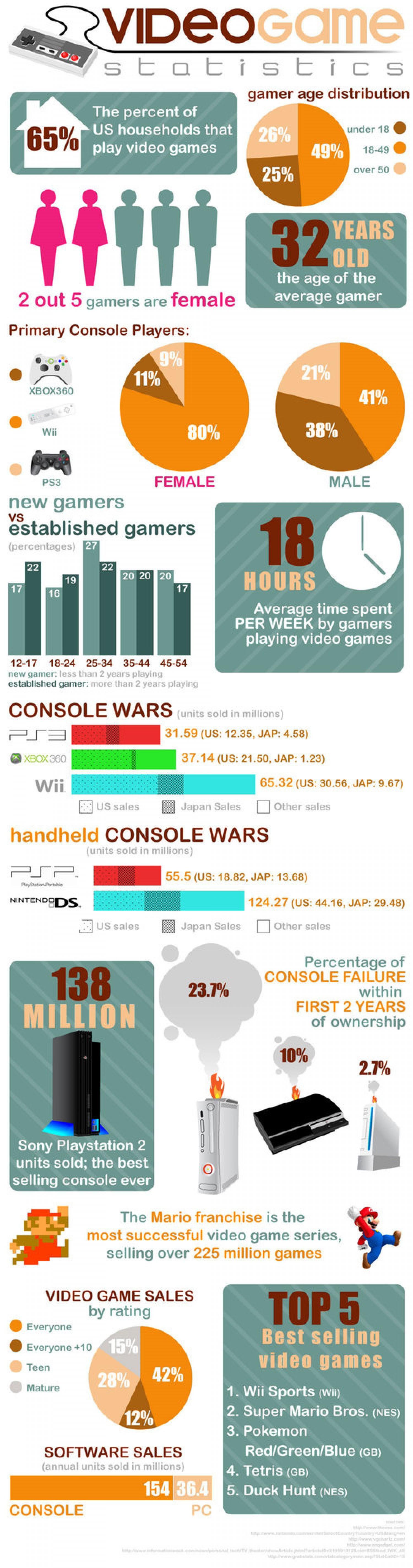 11. Video Game Statistics