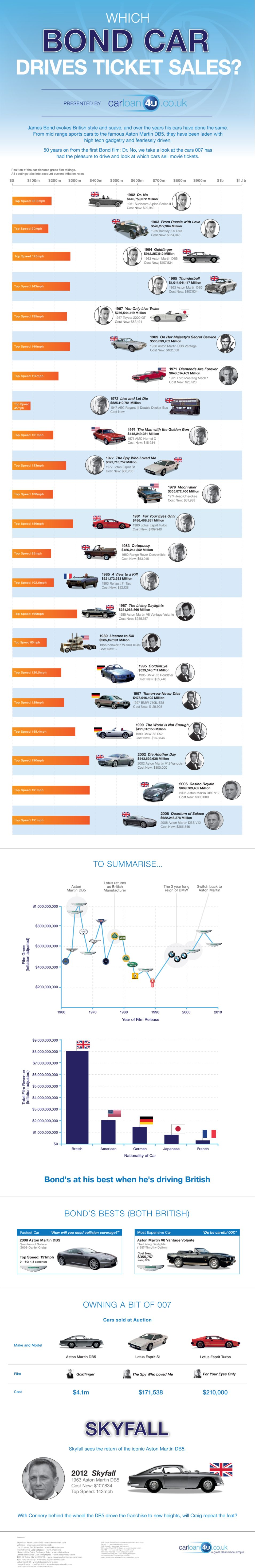 11. Which Bond Car drives ticket sales