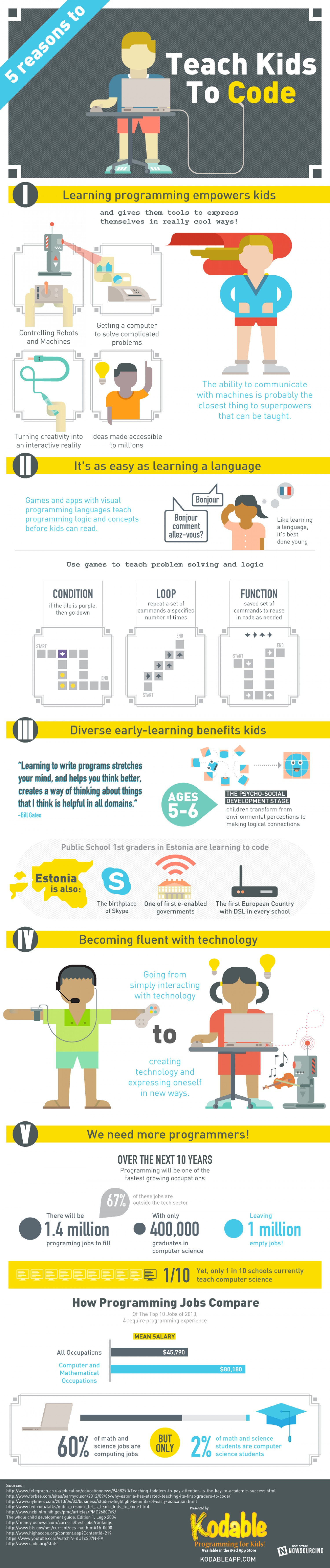 12 5-reasons-to-teach-kids-to-code_525c170a49149_w1500