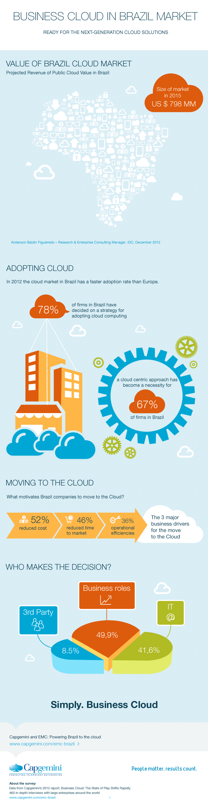 12. Business Cloud Market in Brazil