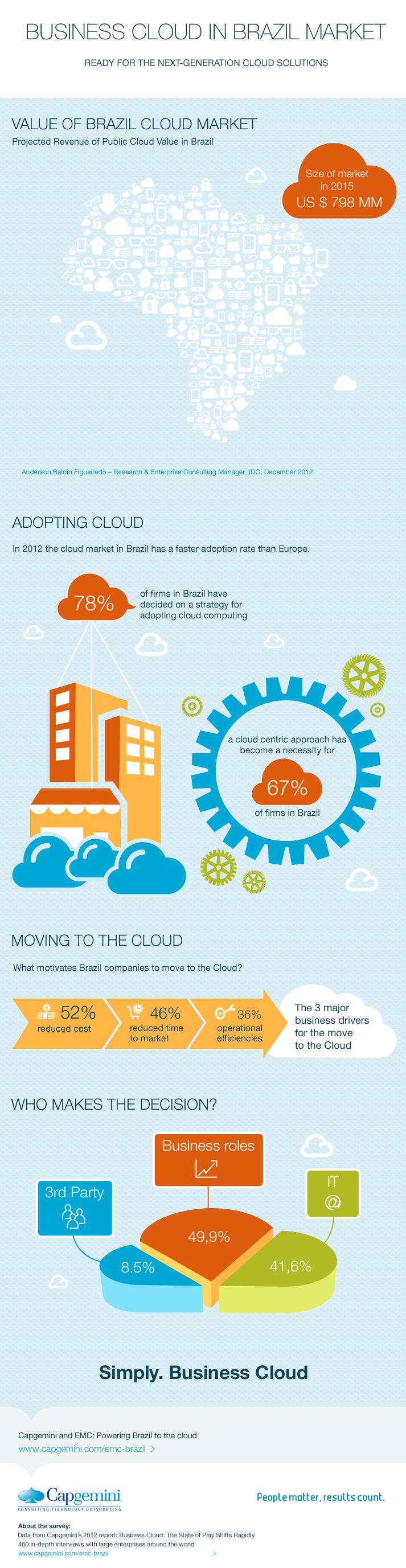 12. Business Cloud Market in Brazil
