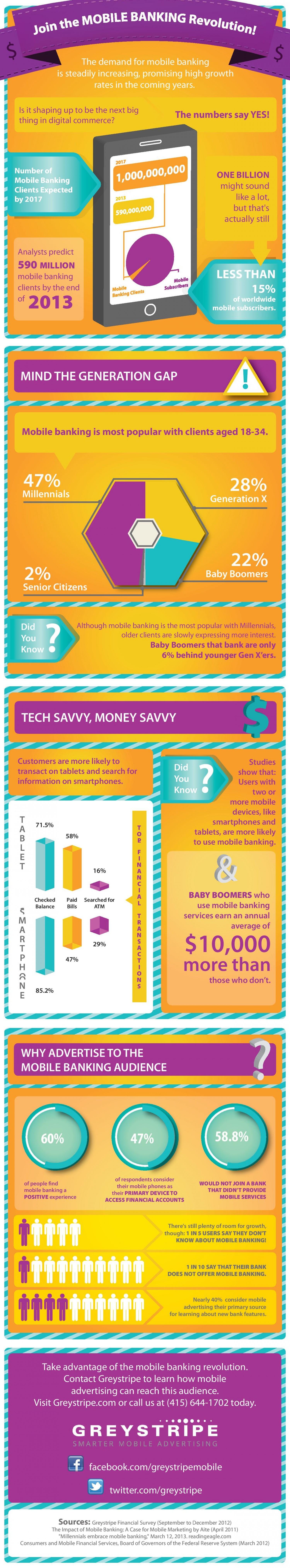12. Mobile Banking revolution