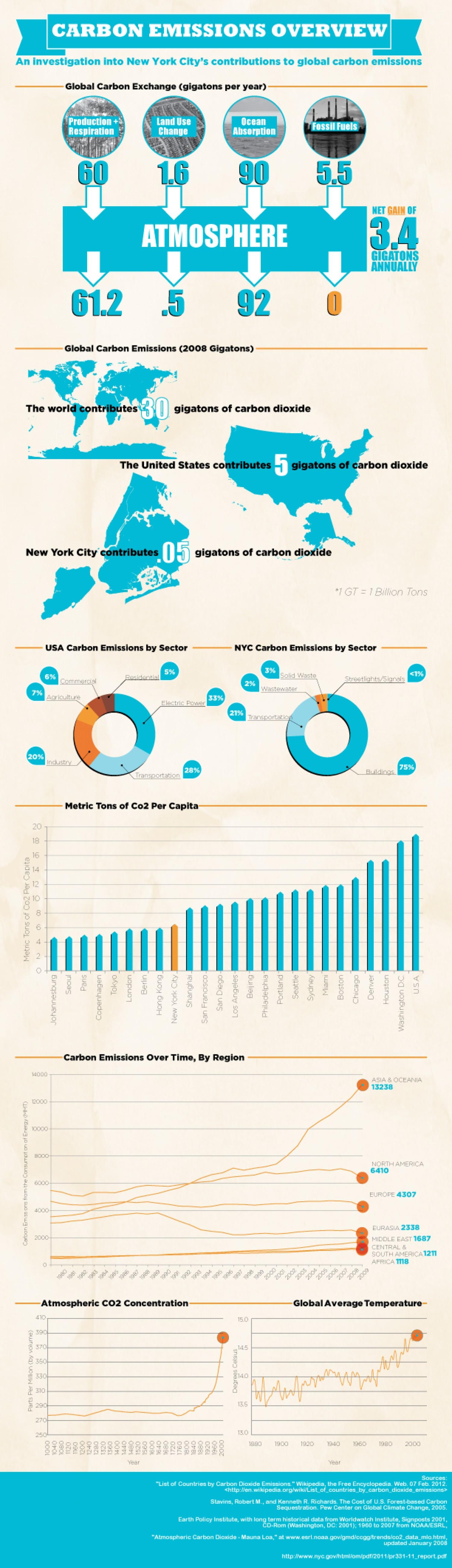 12. NYC Carbon Dioxide emission