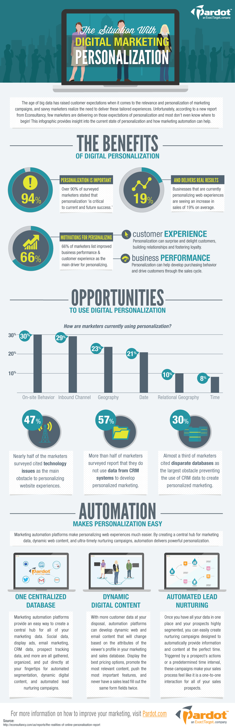 12. Personalization in Digital Marketing