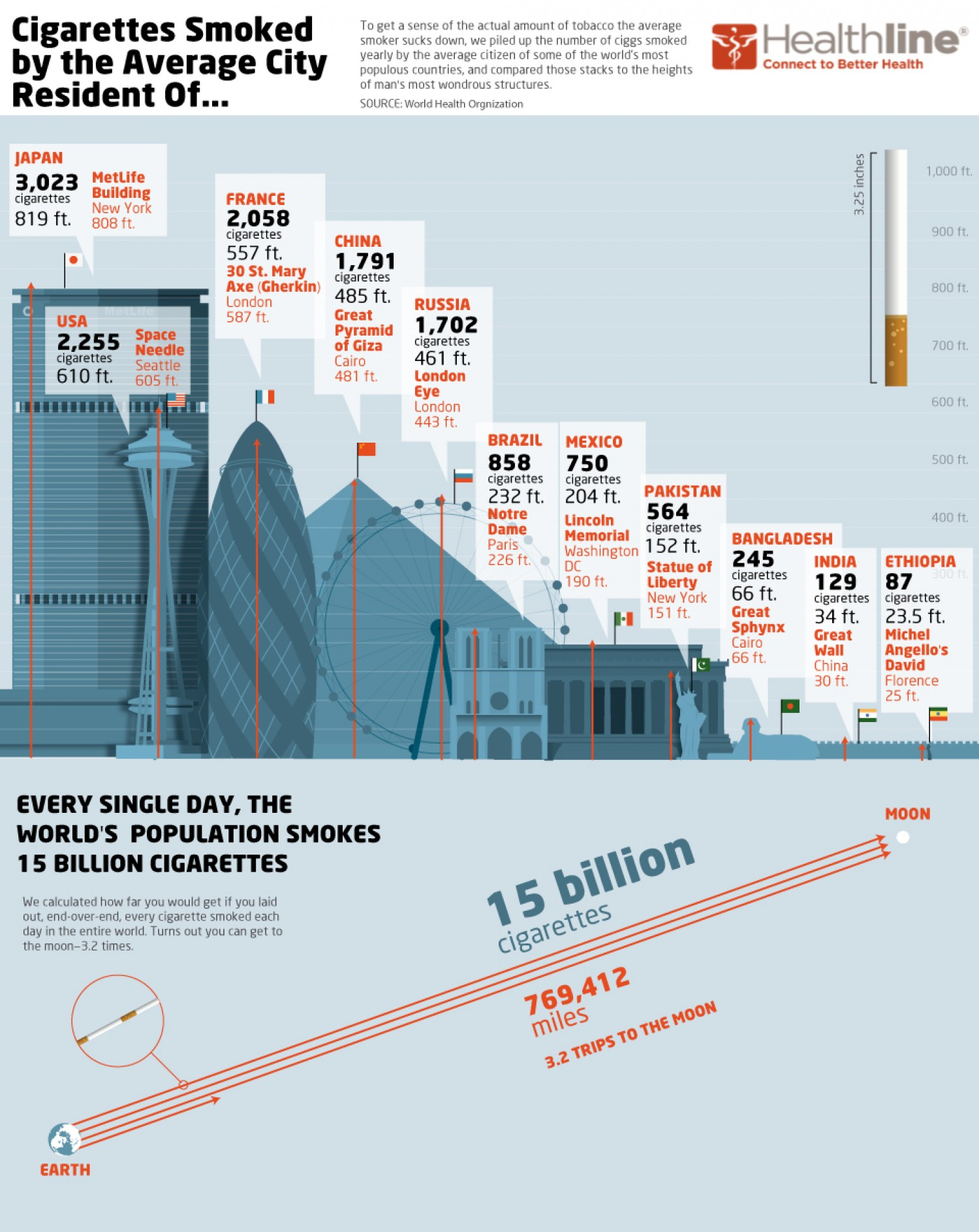 12. The Size of the World's Smoking Habit