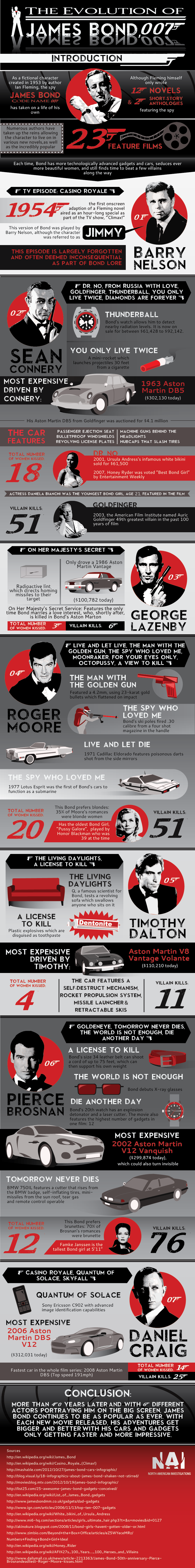 12. The evolution of James Bond