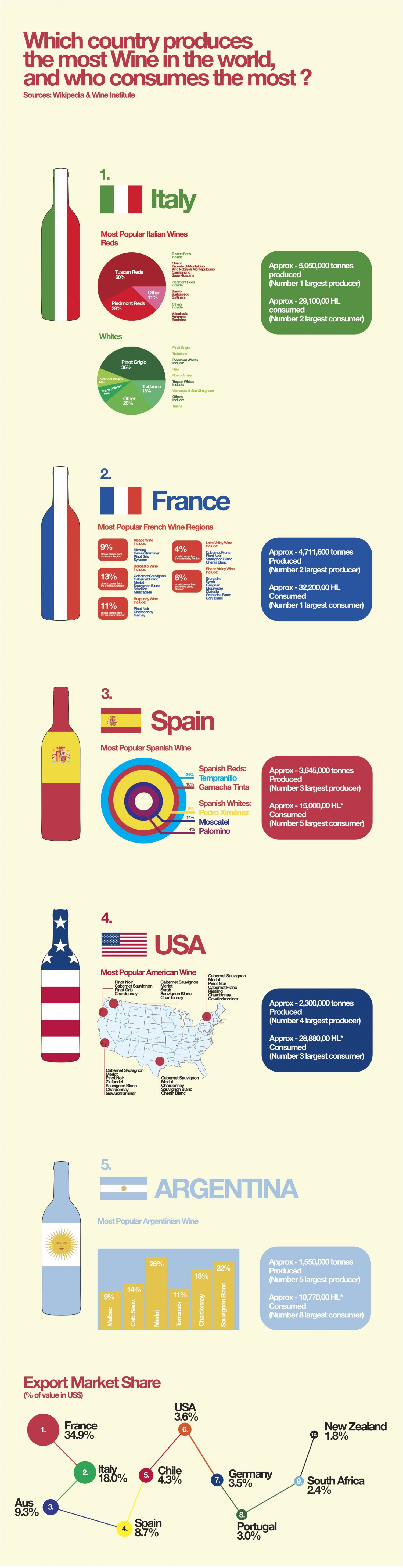 12. Top 3 Wine producers