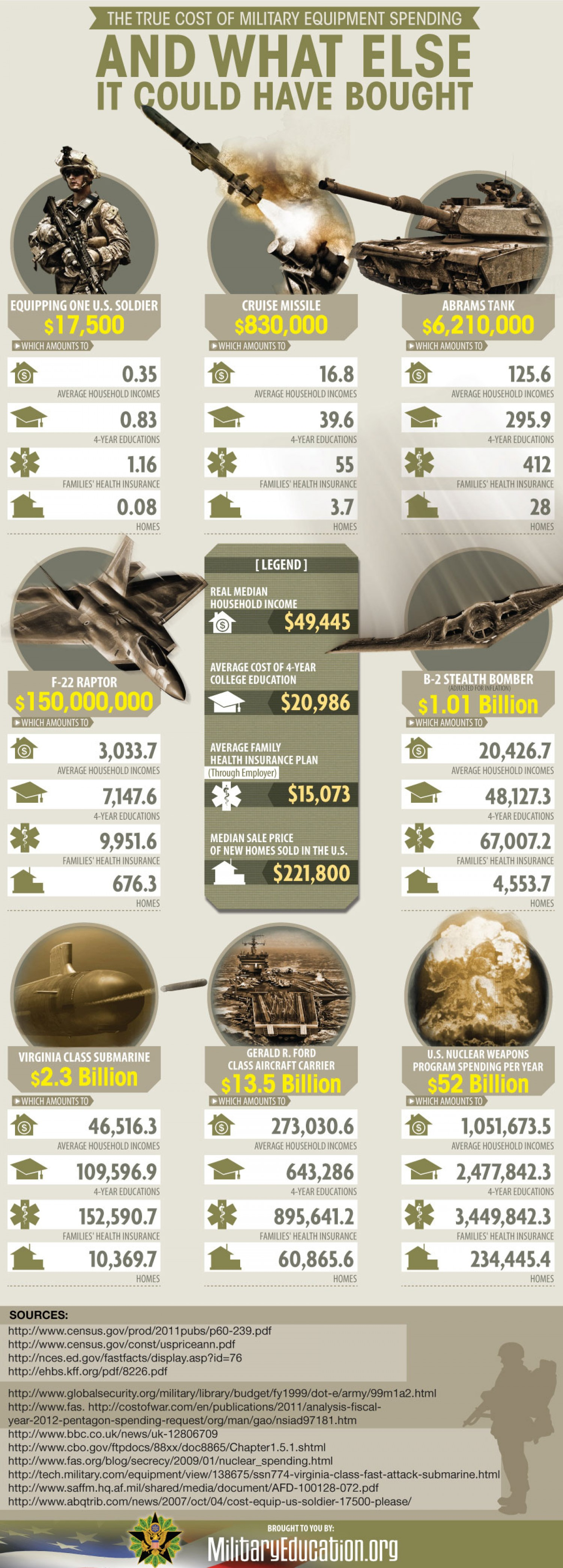 12. True cost of military equipment spending