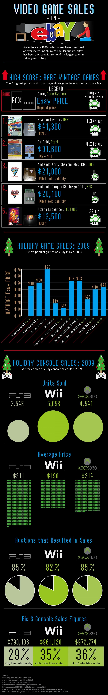 12. Video games on EBay