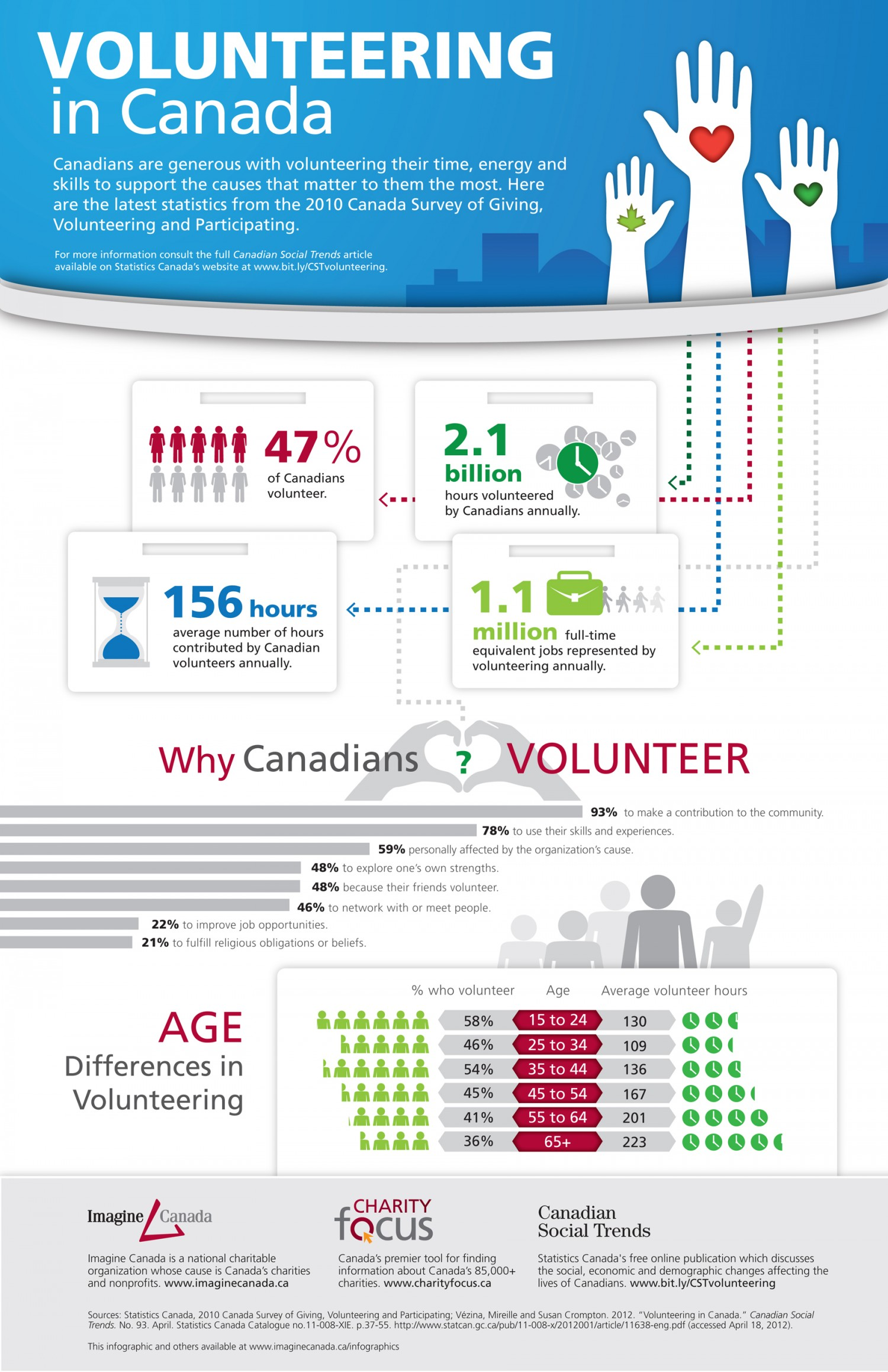12. Volunteering in Canada