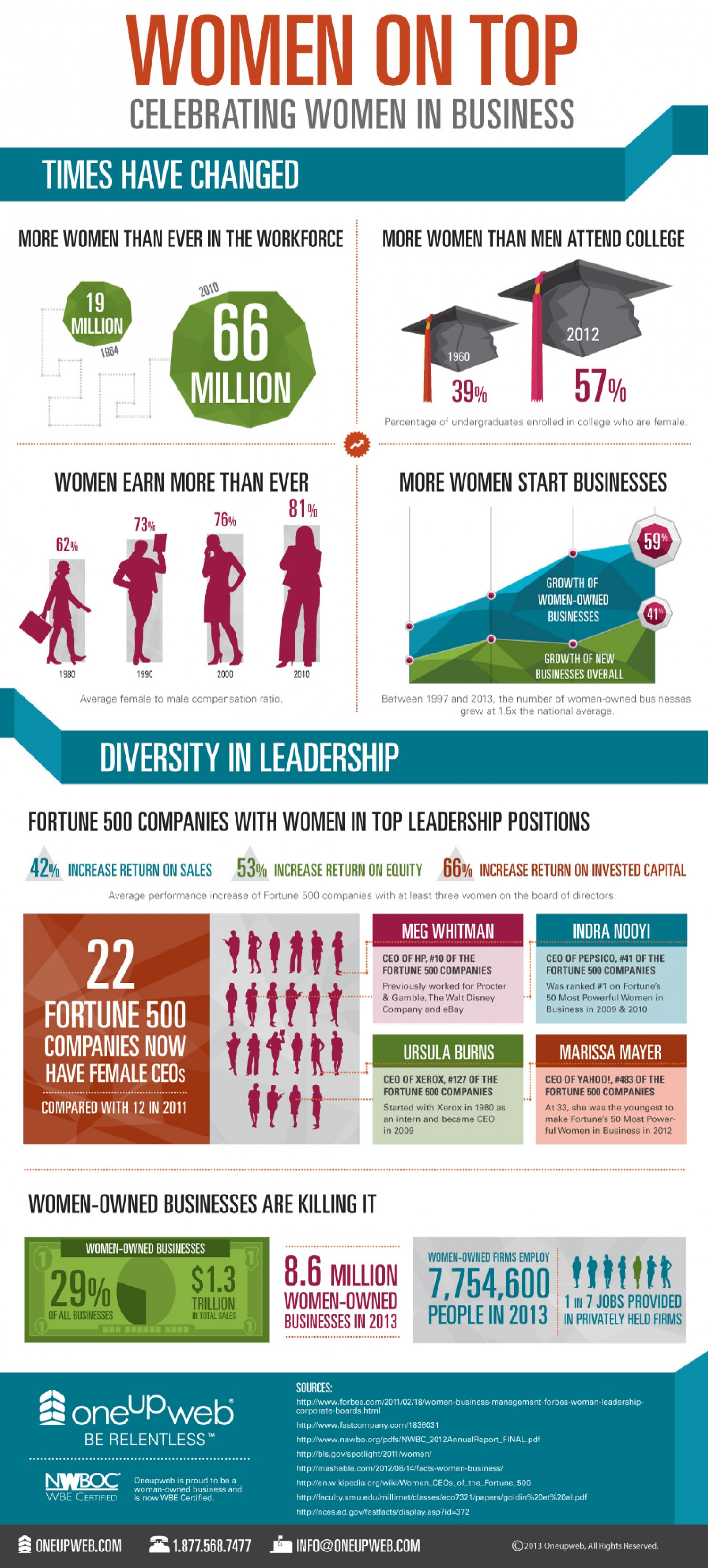 12. Women top celebrating women business