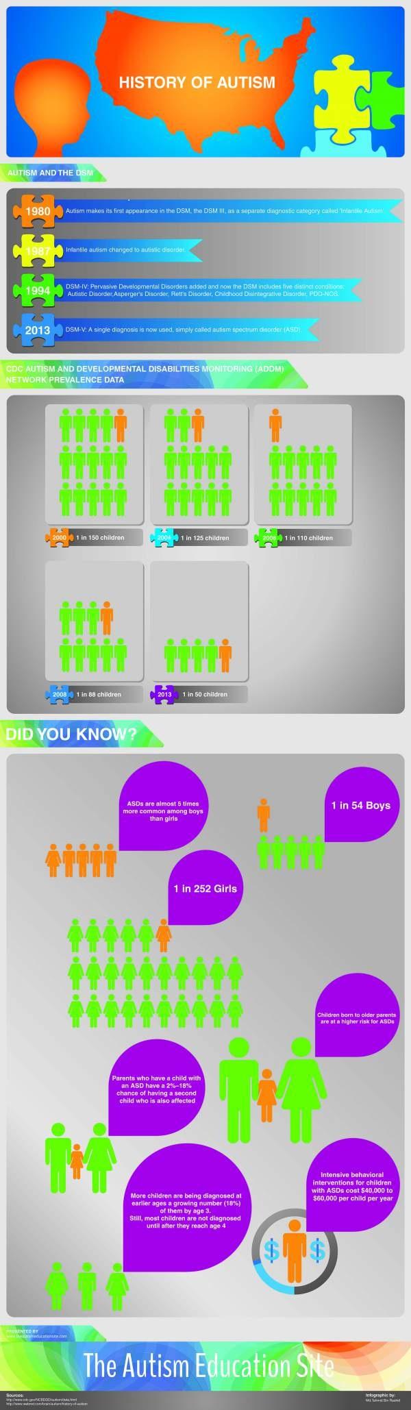 12. historyofautism_infographic