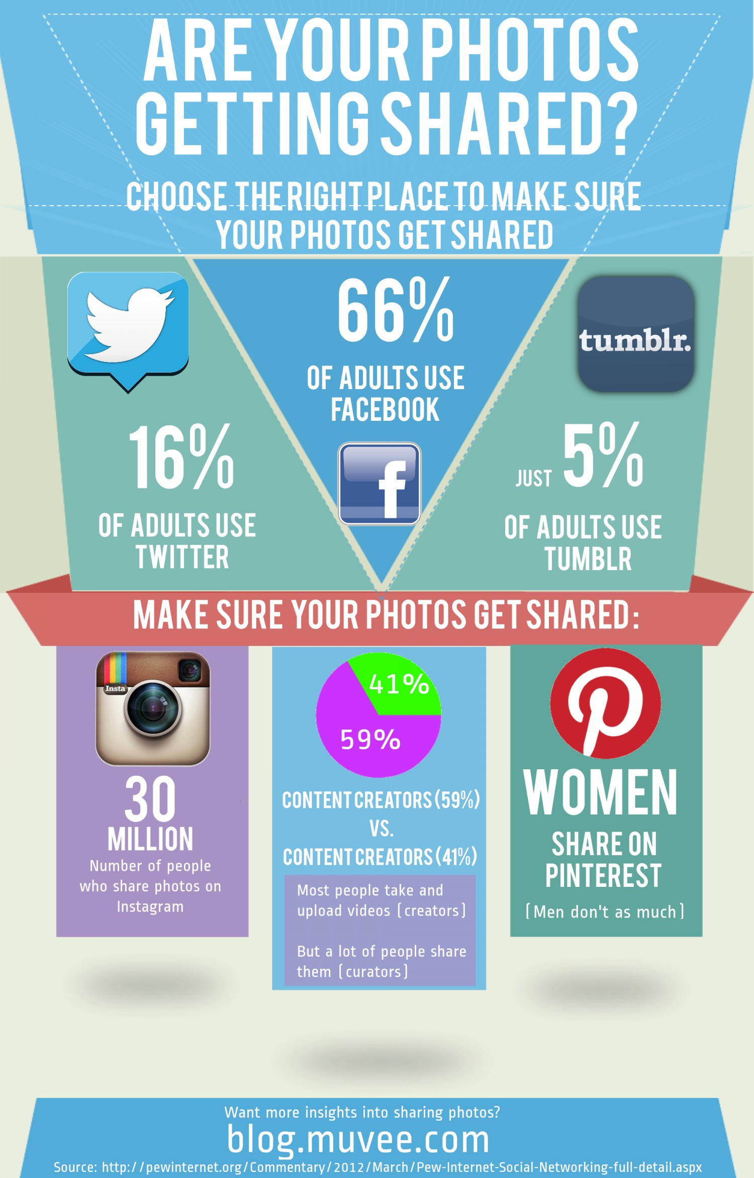 13. Are your photos getting shared