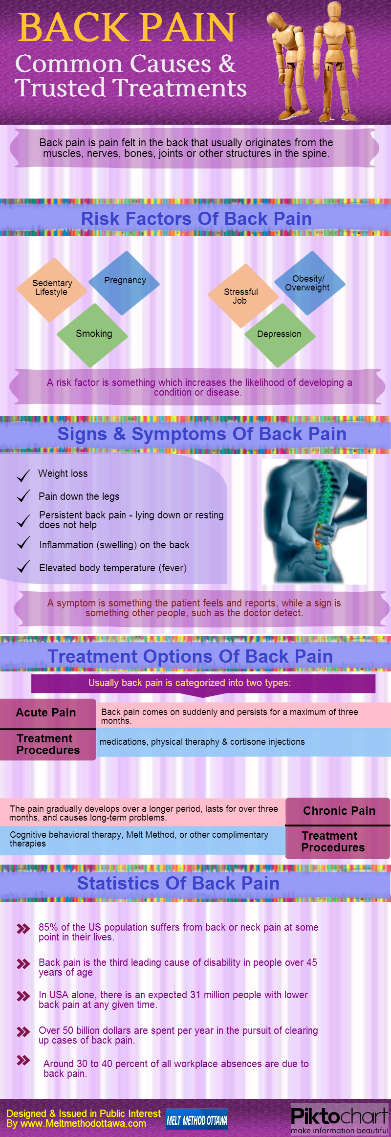 13. Back Pain Causes And Trusted Treatments