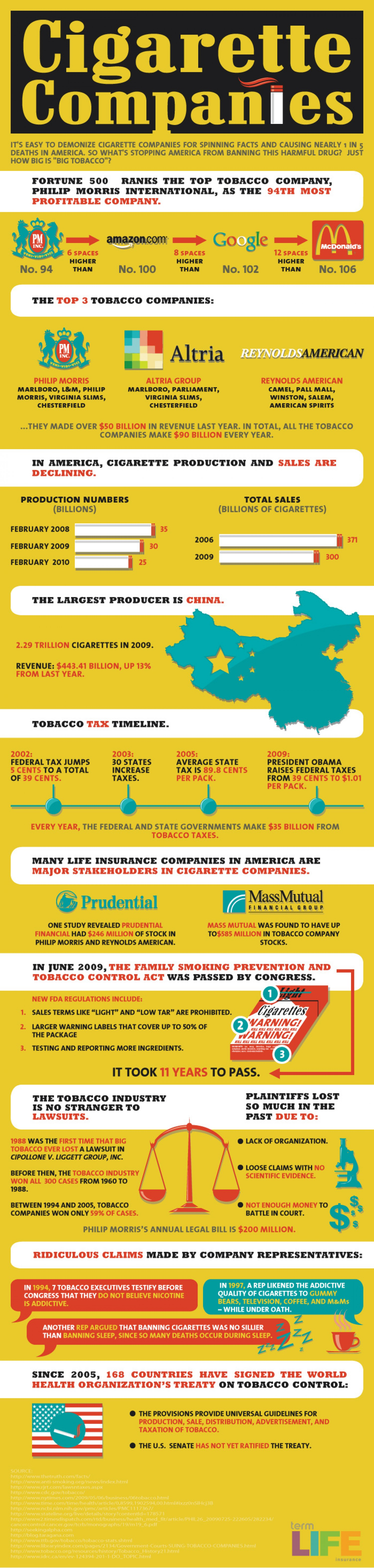 13. Cigarette Companies and the Tobacco Industry