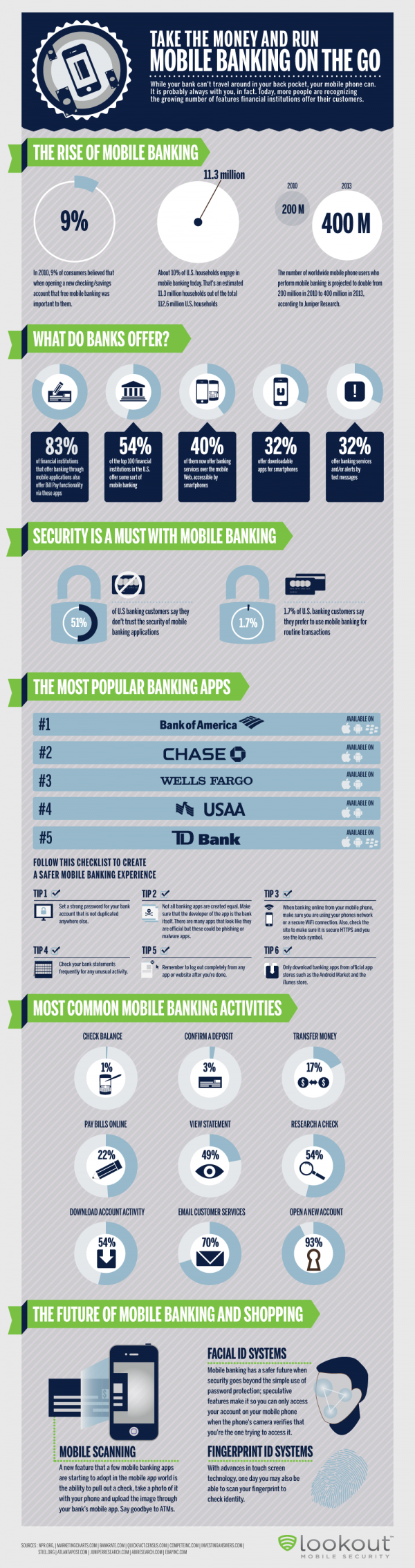 13. Growing trend of mobile banking