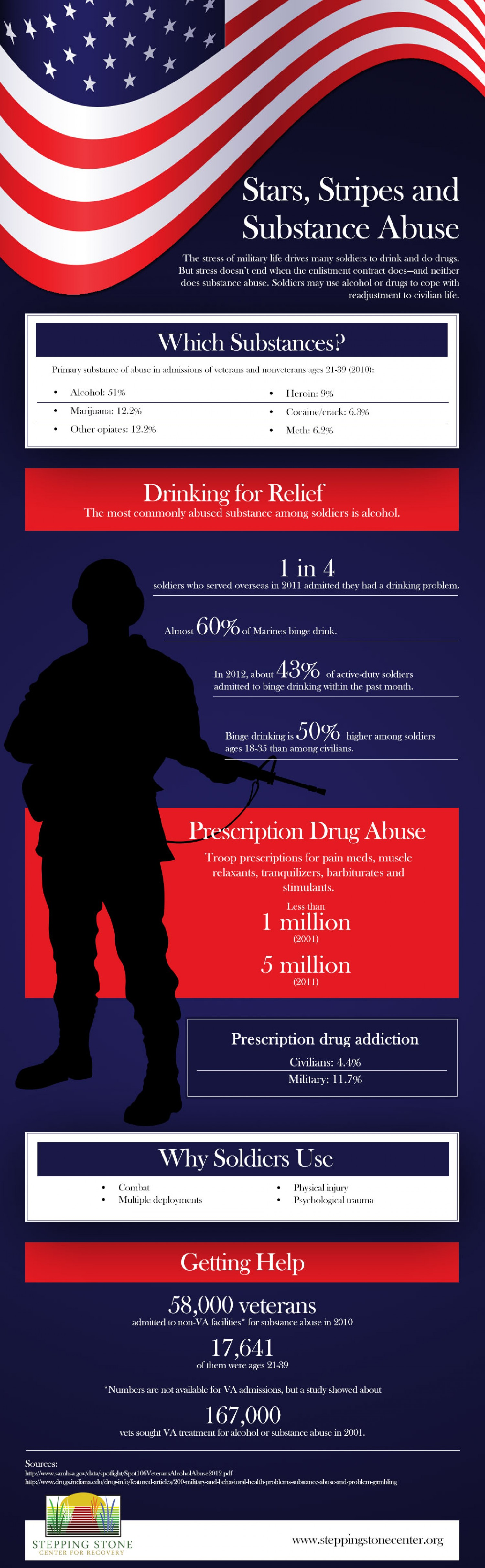 13. Stars stripes and substance abuse