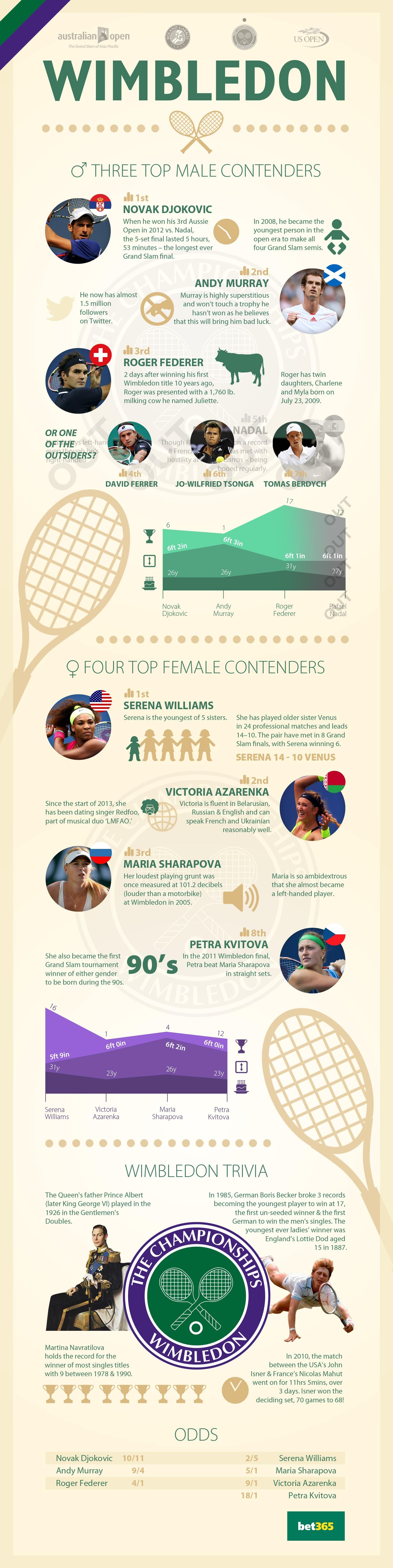 13. Top 3 Wimbledon Stars
