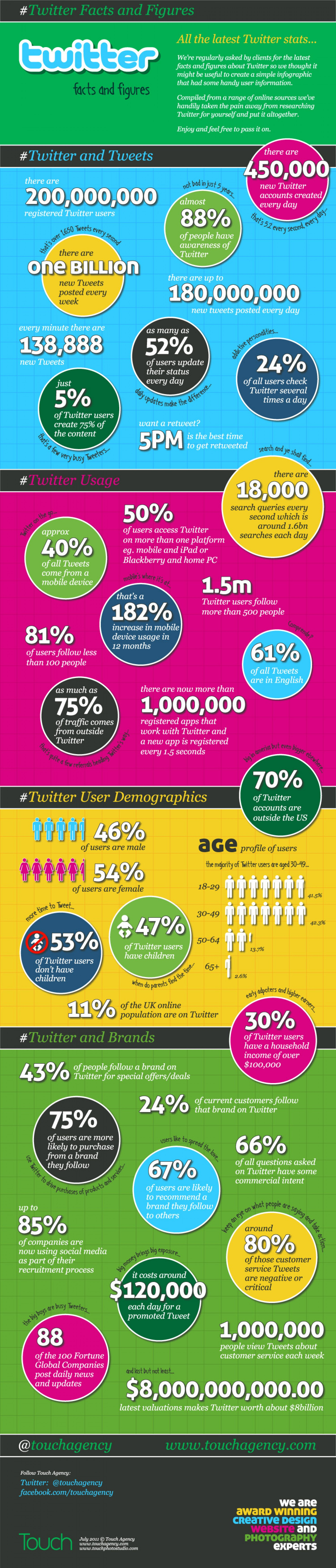 13. Twitter Facts and Figures