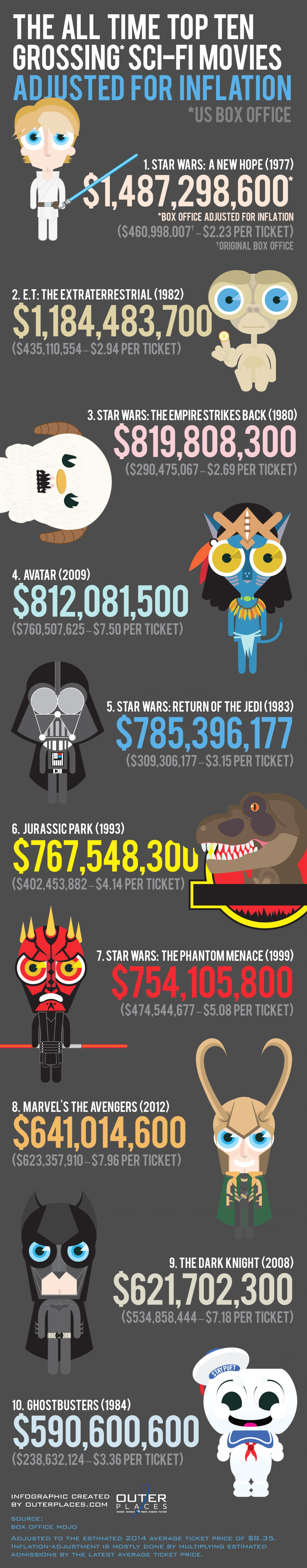 14 top-grossing-scifi-movies--adjusted-for-inflation_52f53c07d3082_w1500